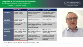 Integrated IP and Innovation Management 3.C3
